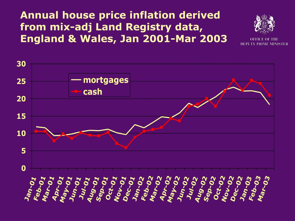 Annual house price inflation derived from mix-adj Land Registry data,