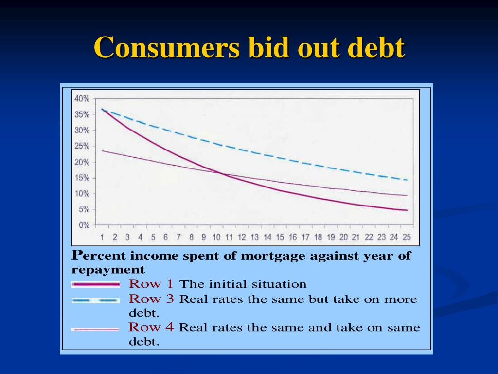 Consumers bid out debt