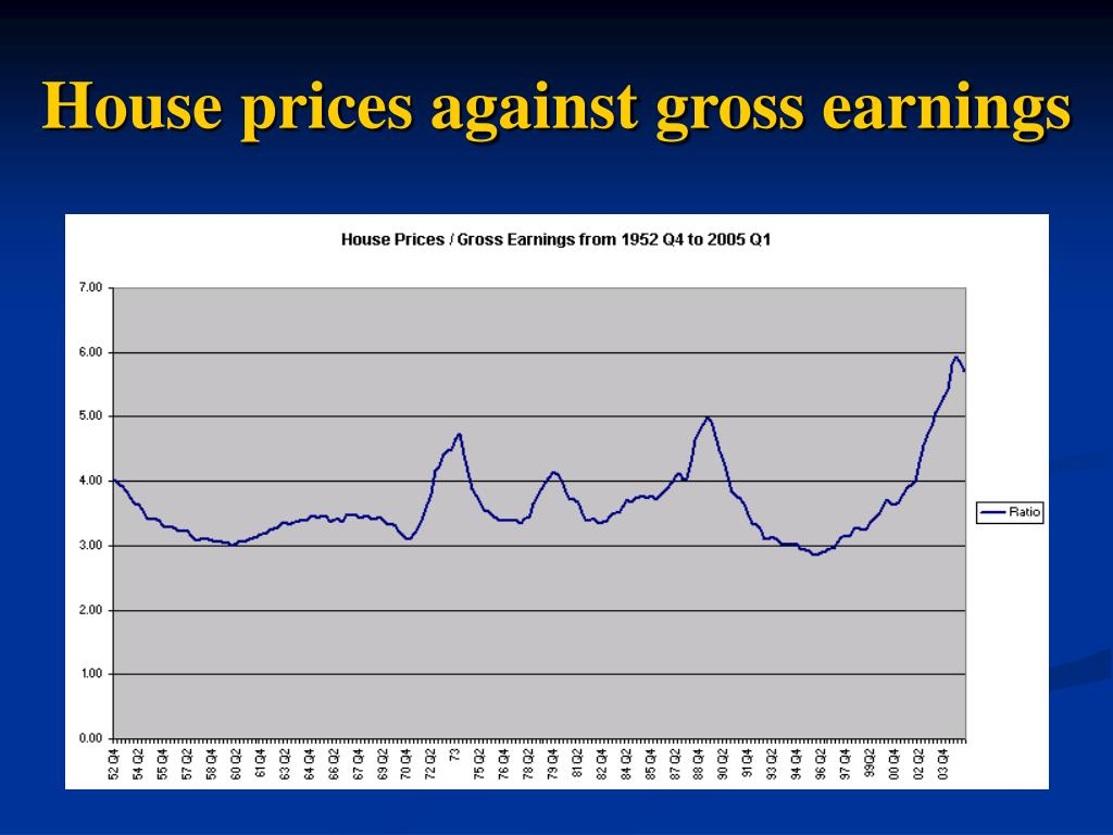 House prices against gross earnings