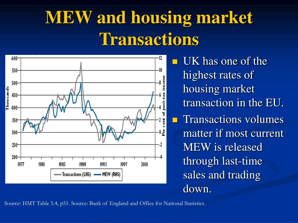 MEW and housing market Transactions