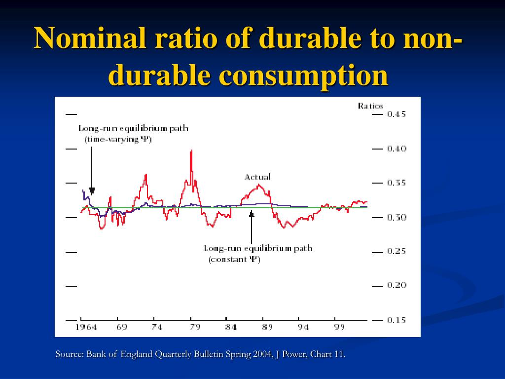 Nominal ratio of durable to non-durable consumption