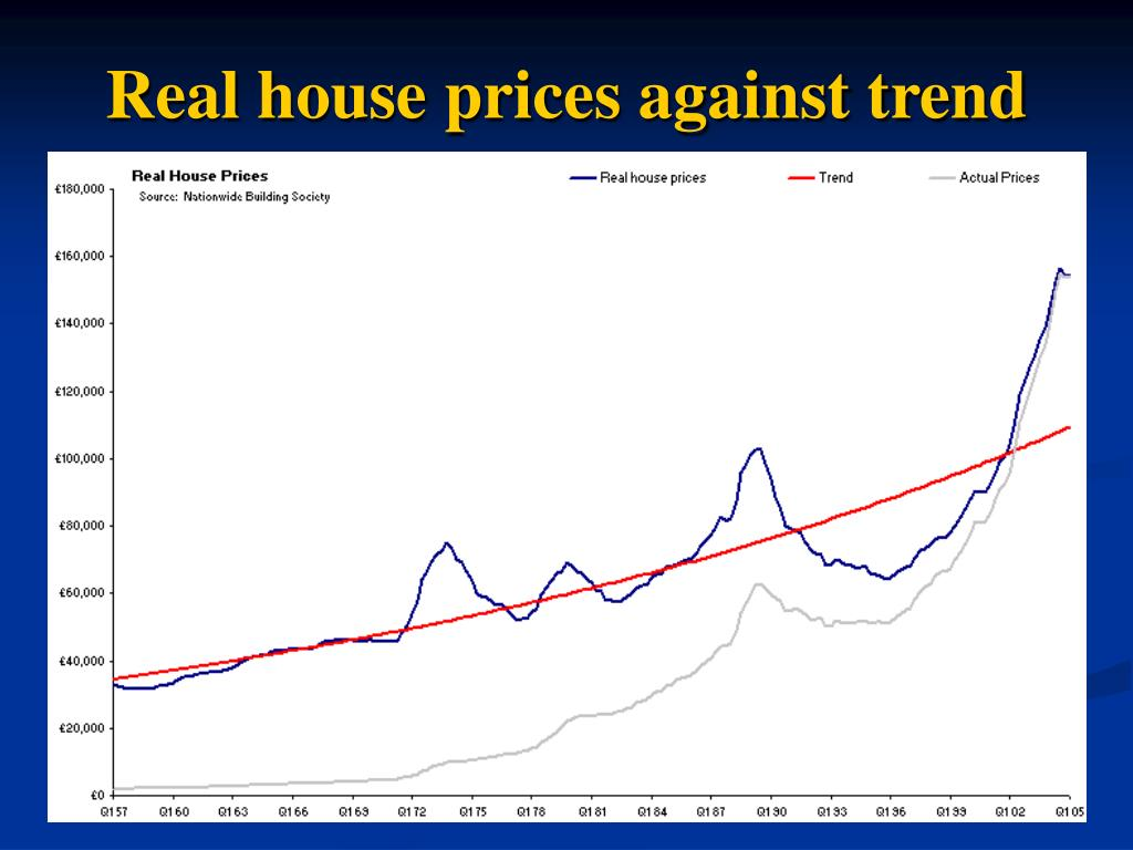 Real house prices against trend