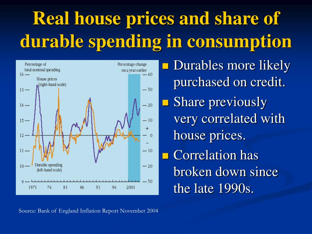 Real house prices and share of durable spending in