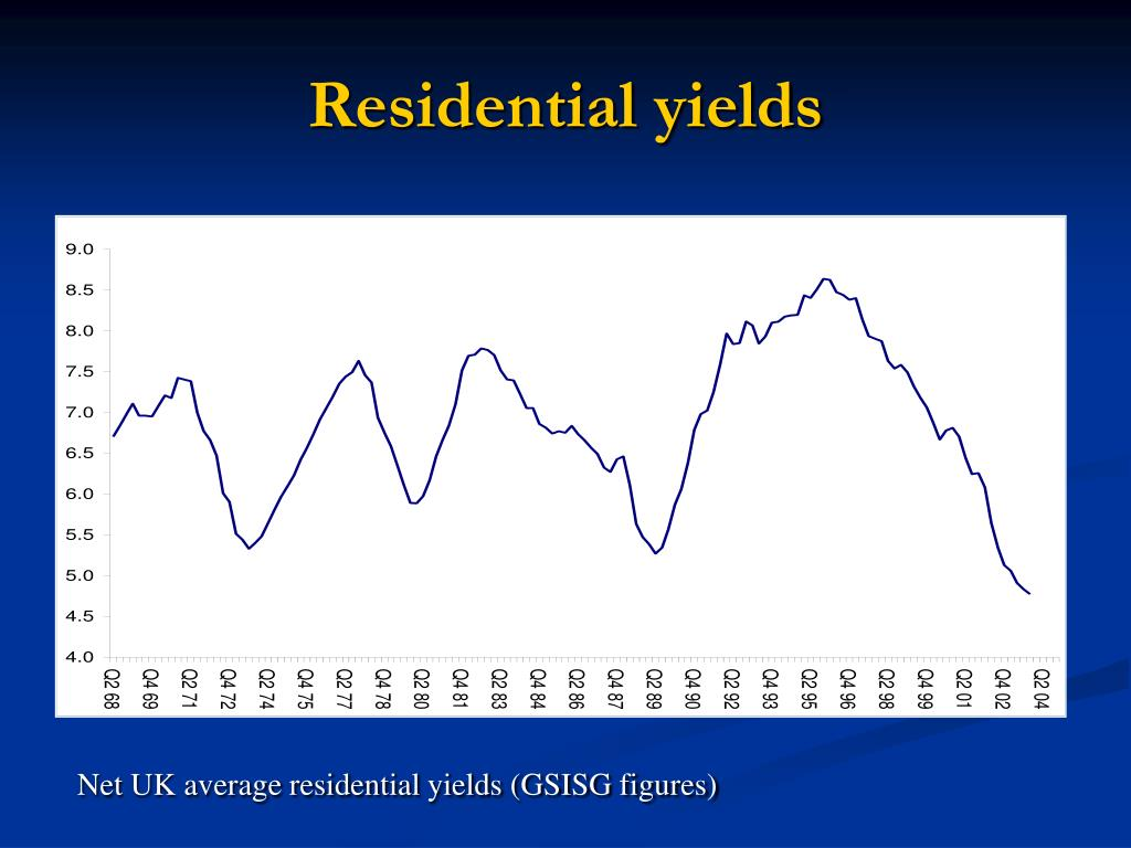 Residential yields