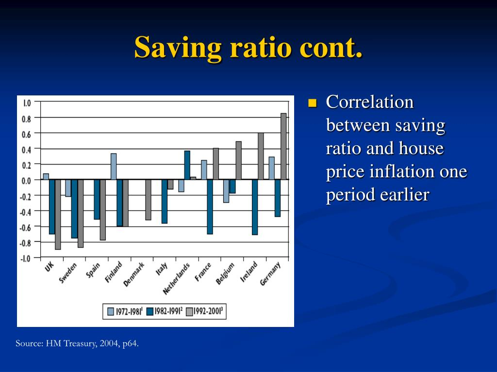 Saving ratio cont.