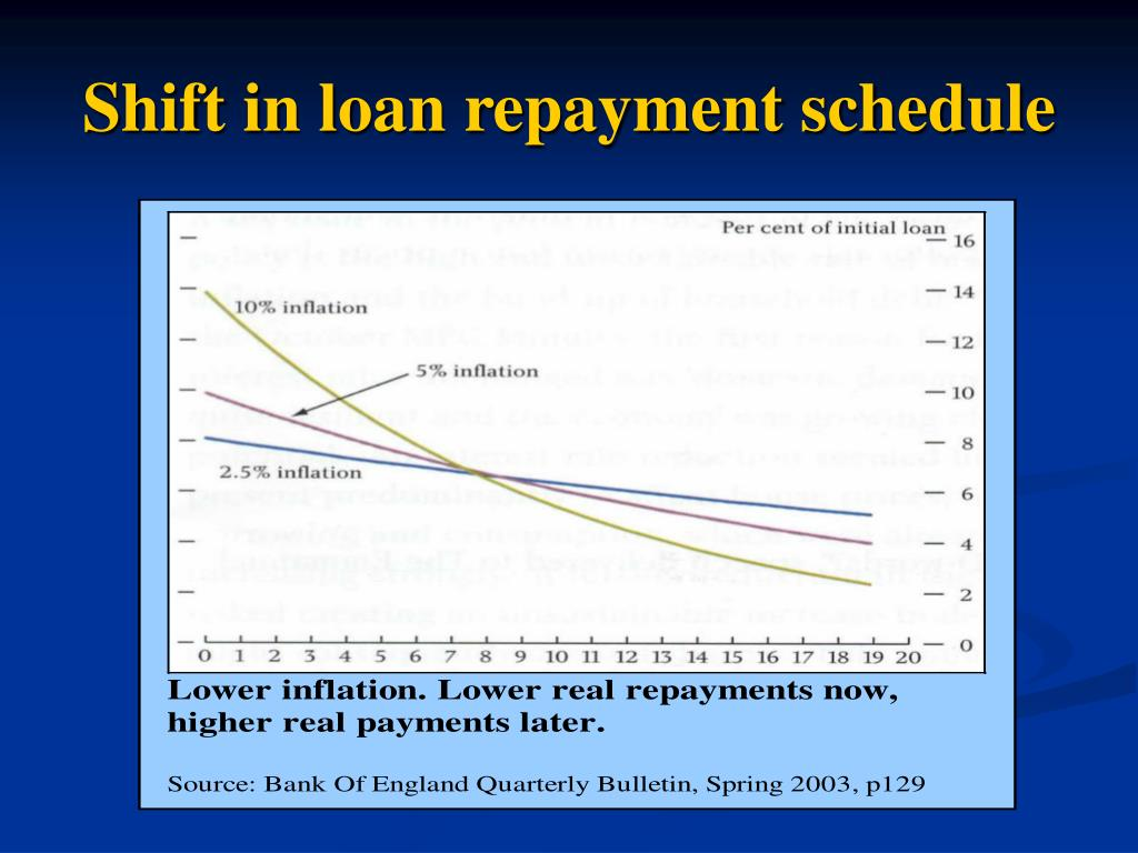 Shift in loan repayment schedule