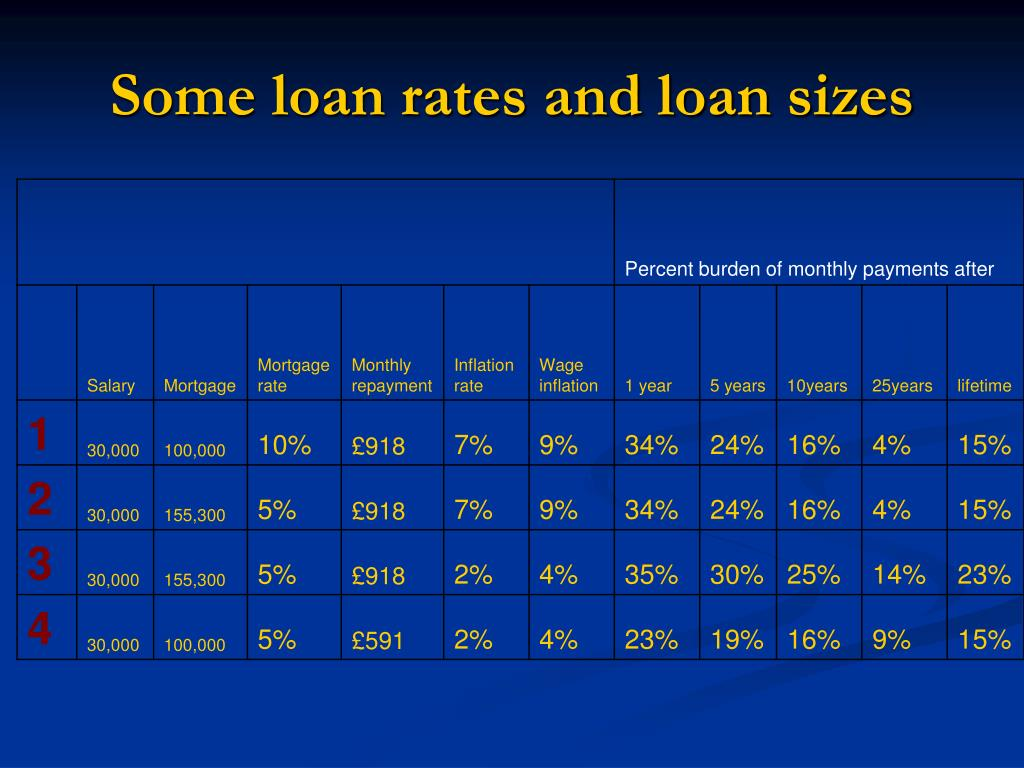 Some loan rates and loan sizes
