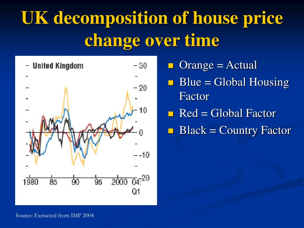 UK decomposition of house price change over time