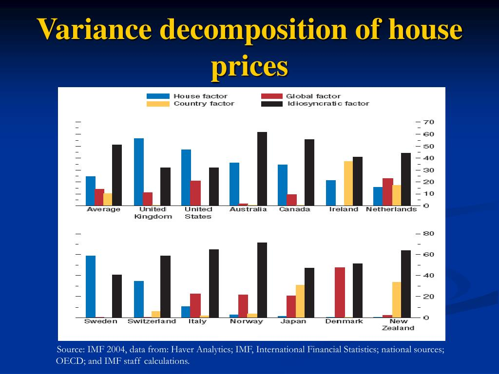 Variance decomposition of house prices