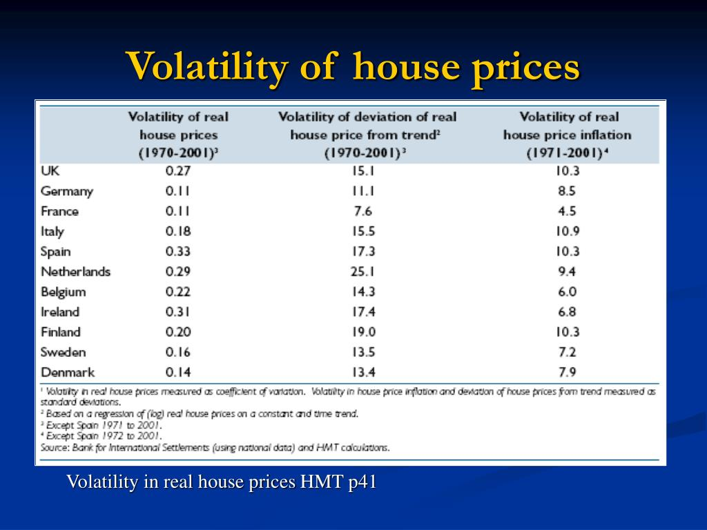 Volatility of house prices