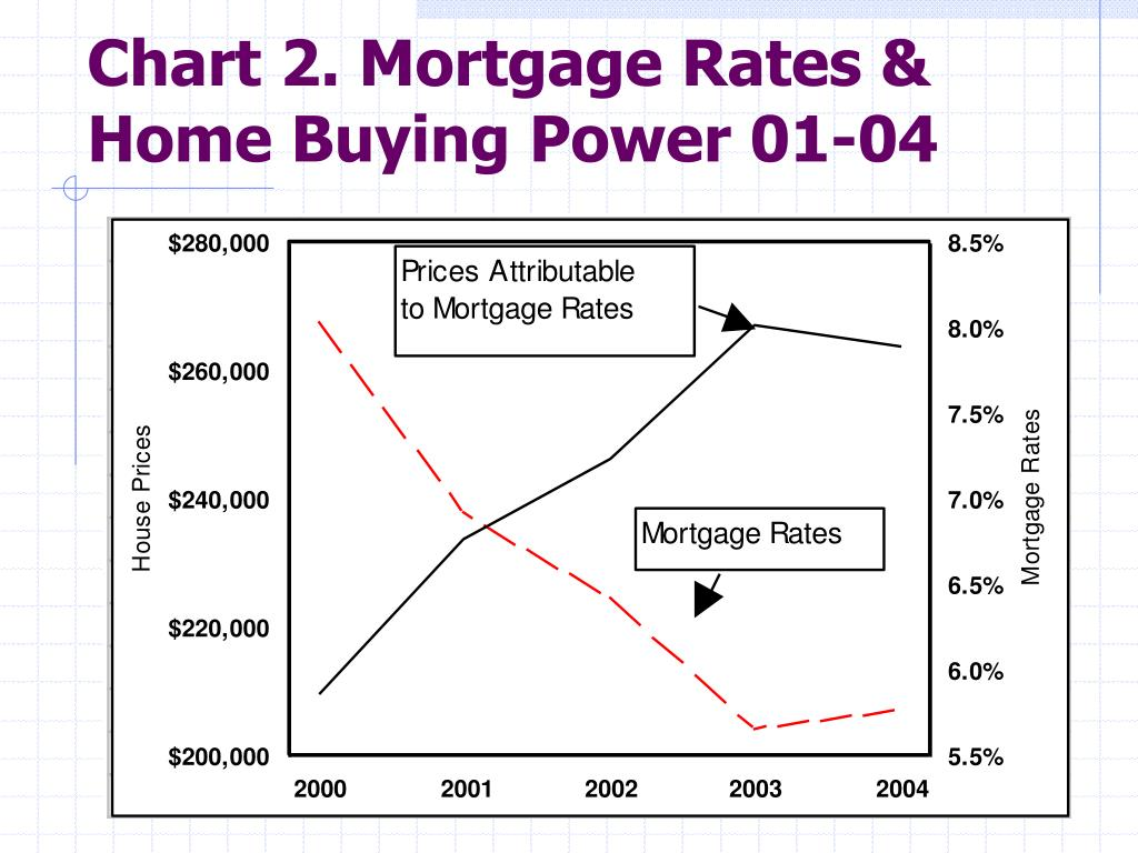 Chart 2. Mortgage Rates & Home Buying Power 01-04