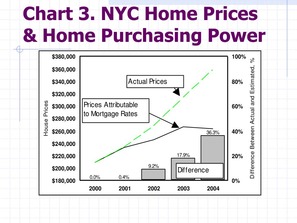 Chart 3. NYC Home Prices & Home Purchasing Power