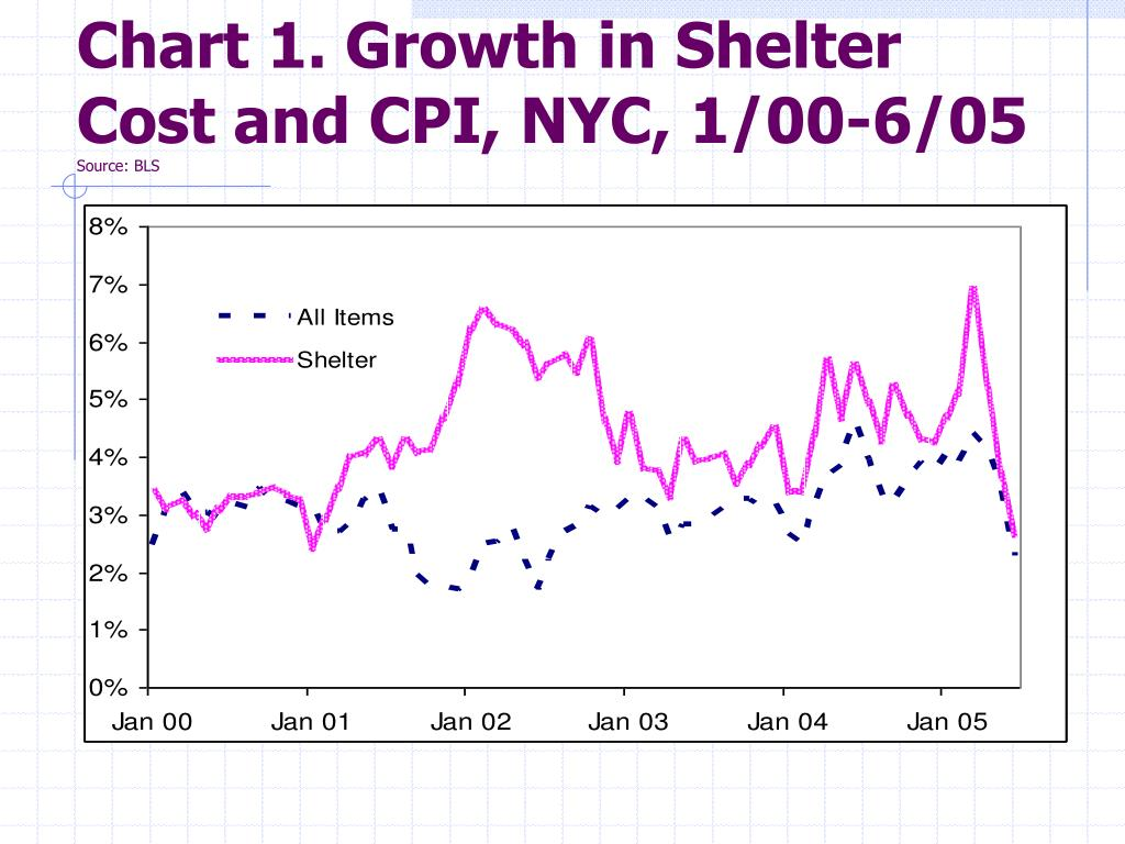 Chart 1. Growth in Shelter Cost and CPI, NYC, 1/00-6/05