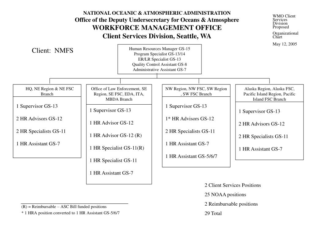 WMO Client Services Division Proposed