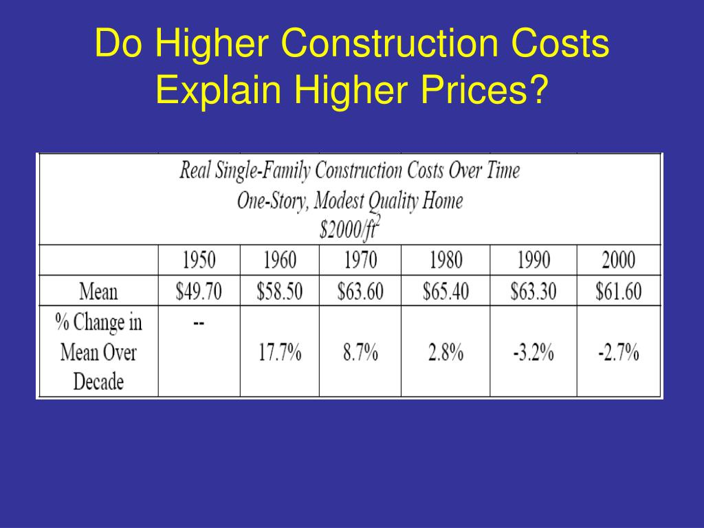 Do Higher Construction Costs Explain Higher Prices?
