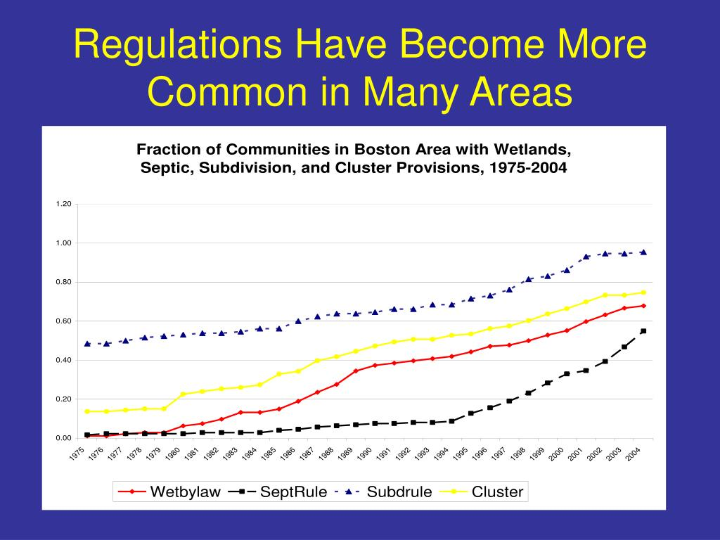 Regulations Have Become More Common in Many Areas