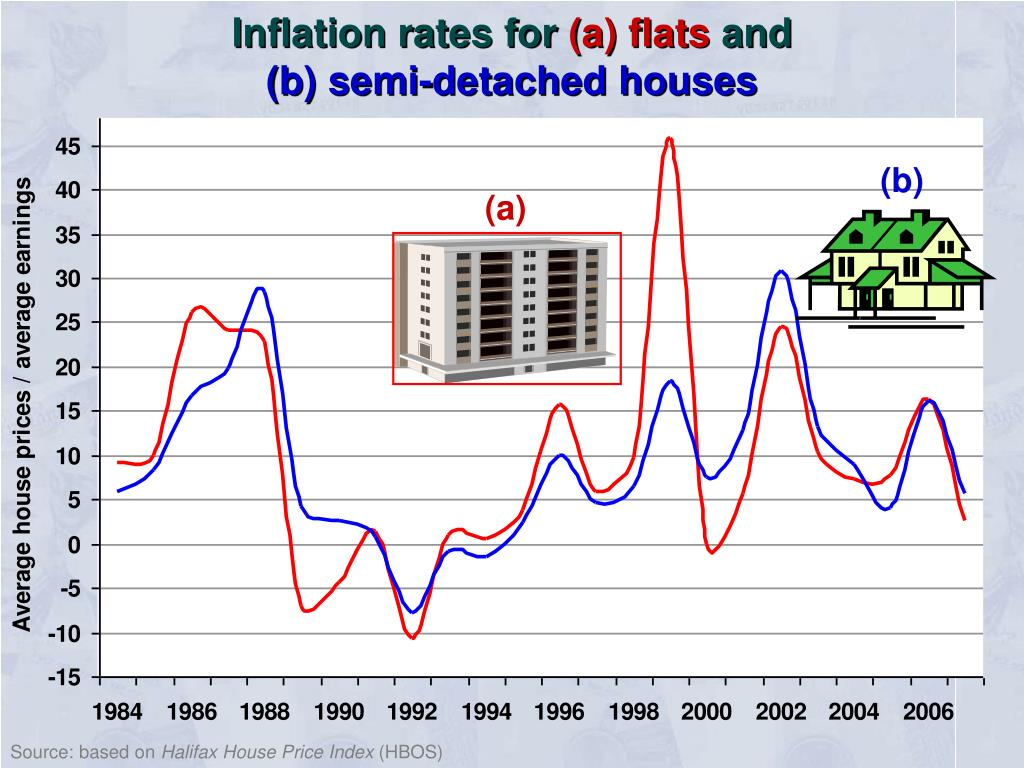 Inflation rates for