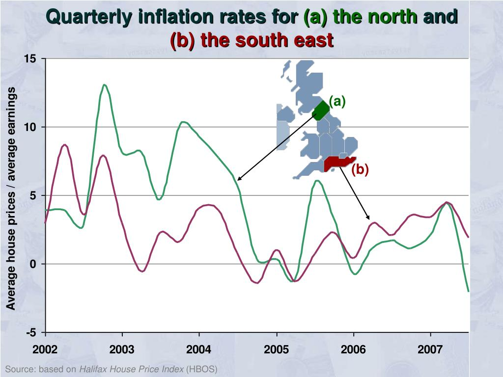 Quarterly inflation rates for