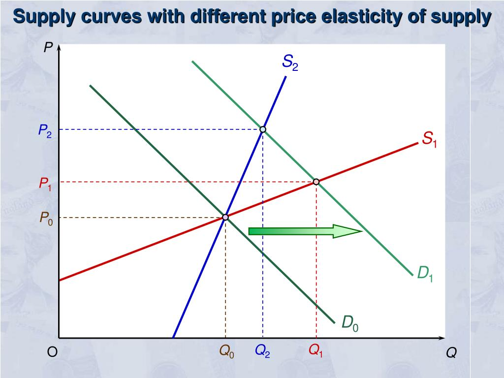 Supply curves with different price elasticity of supply