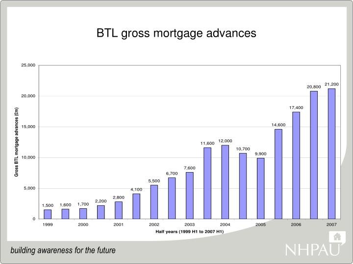 Btl gross mortgage advances