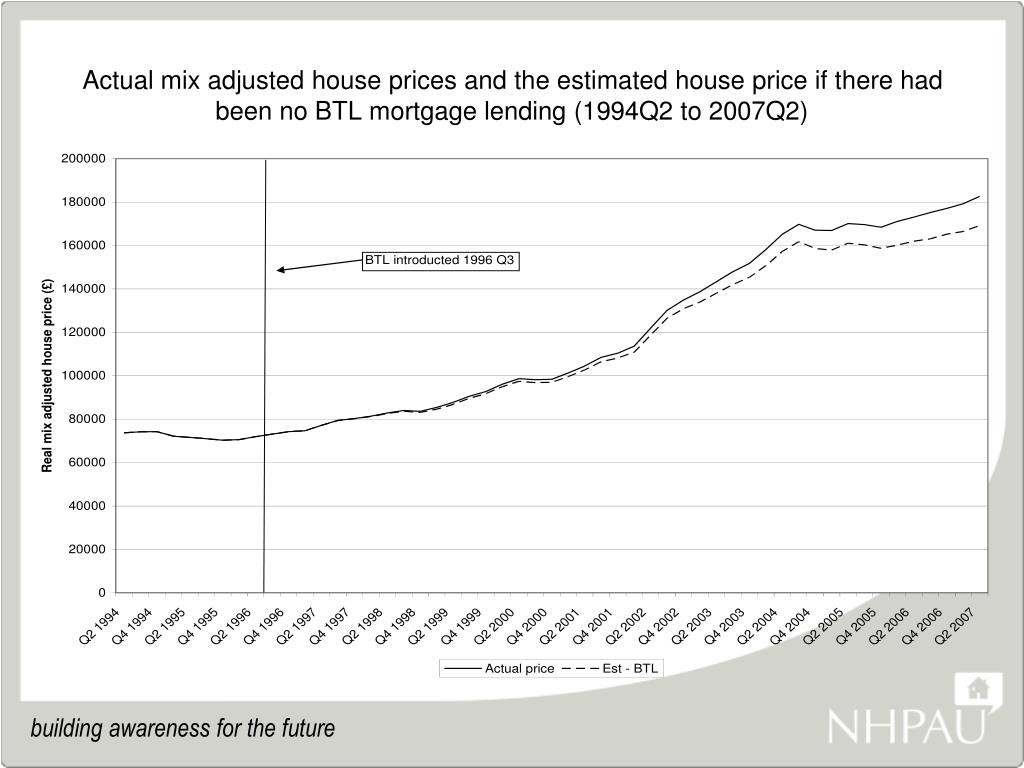 Actual mix adjusted house prices and the estimated house price if there had been no BTL mortgage lending (1994Q2 to 2007Q2)