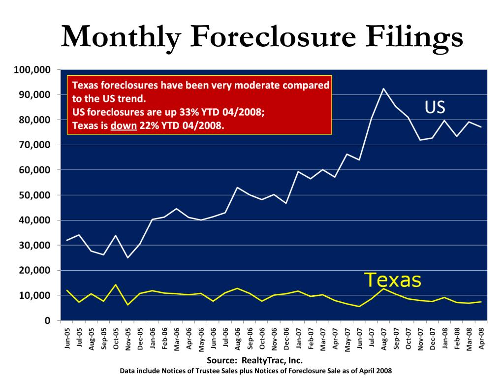 Monthly Foreclosure Filings