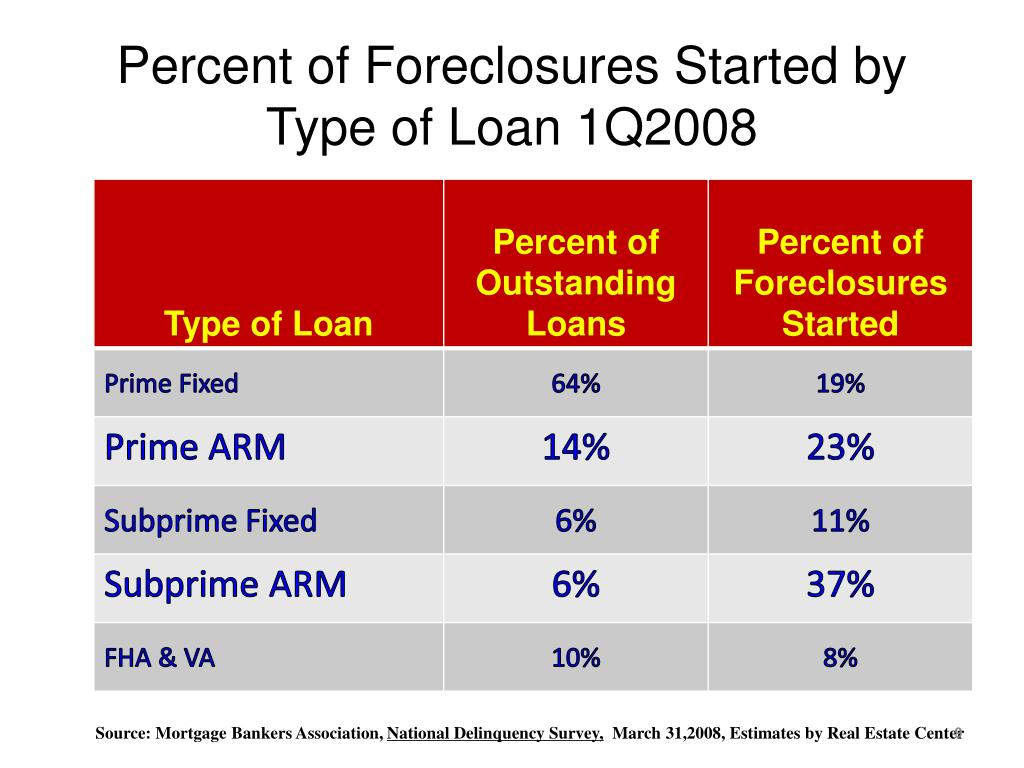 Percent of Foreclosures Started by Type of Loan 1Q2008