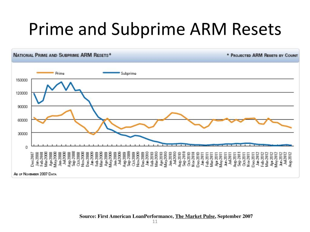 Prime and Subprime ARM Resets