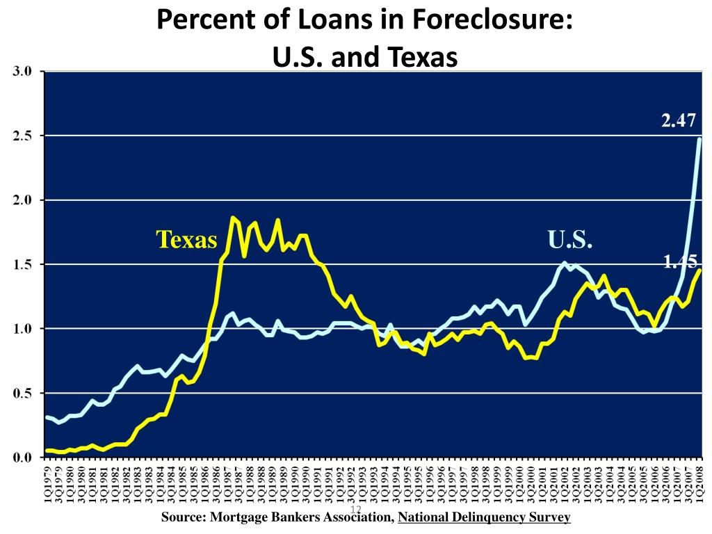 Percent of Loans in Foreclosure: