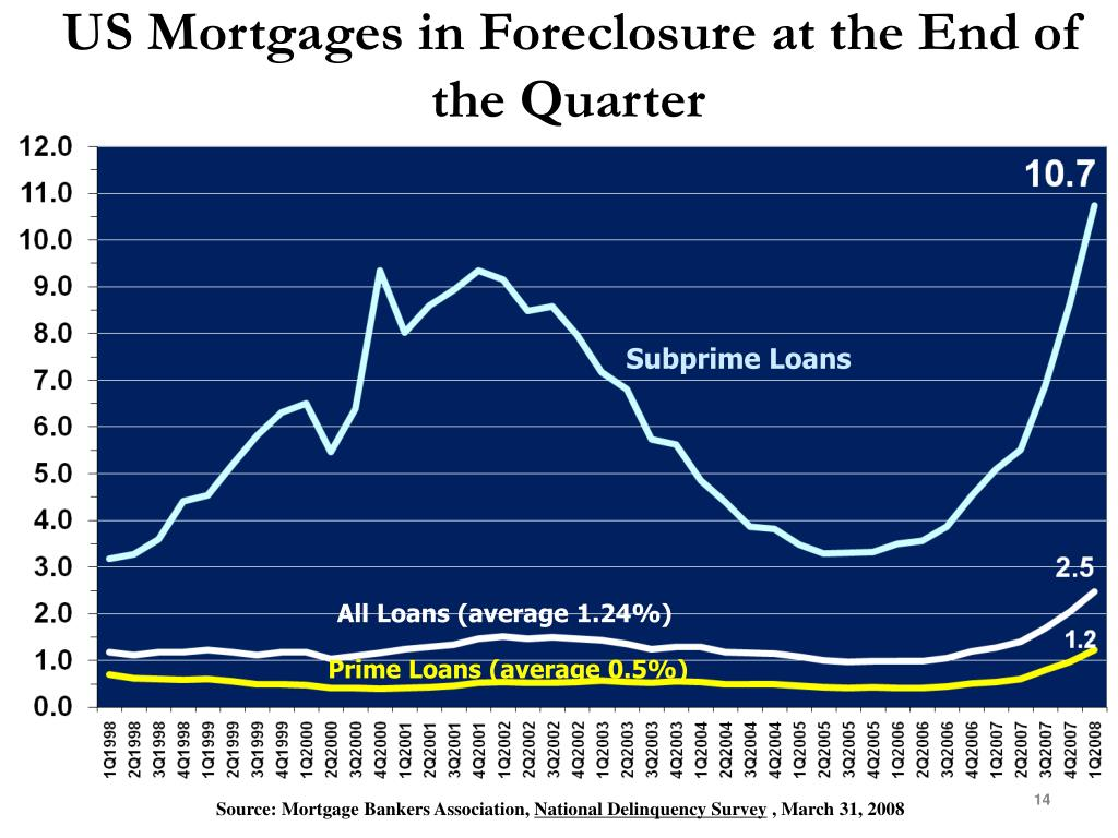 US Mortgages in Foreclosure at the End of the Quarter
