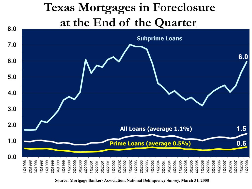 Texas Mortgages in Foreclosure
