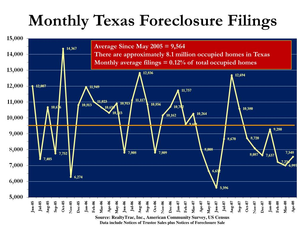 Monthly Texas Foreclosure Filings