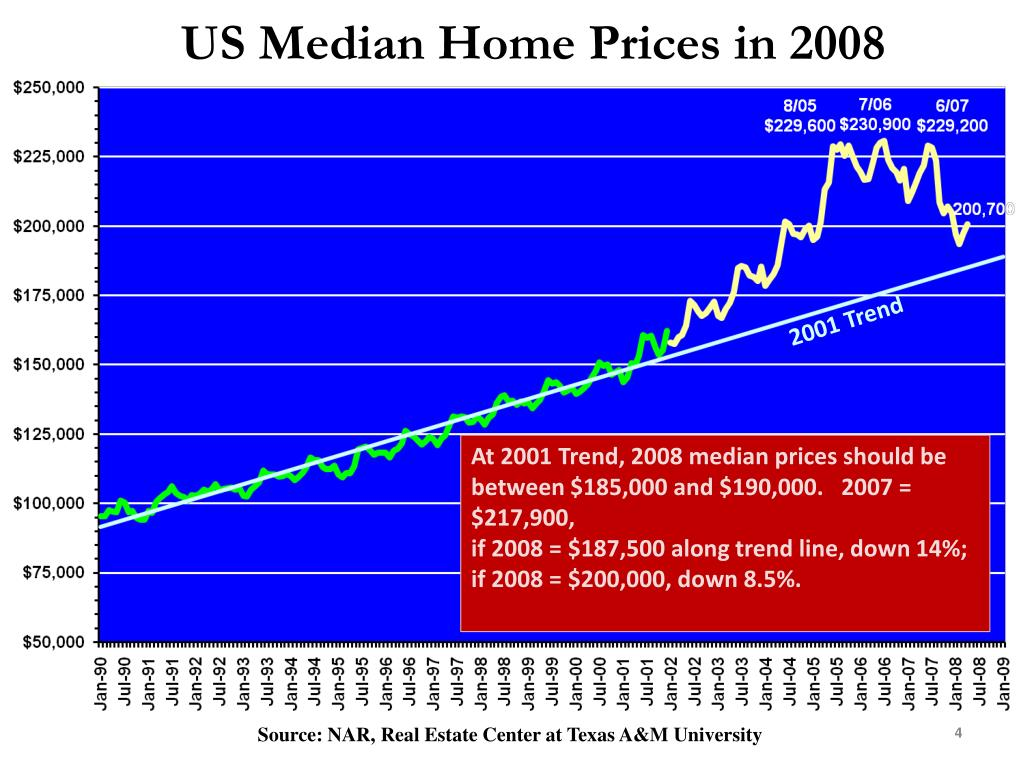 US Median Home Prices in 2008