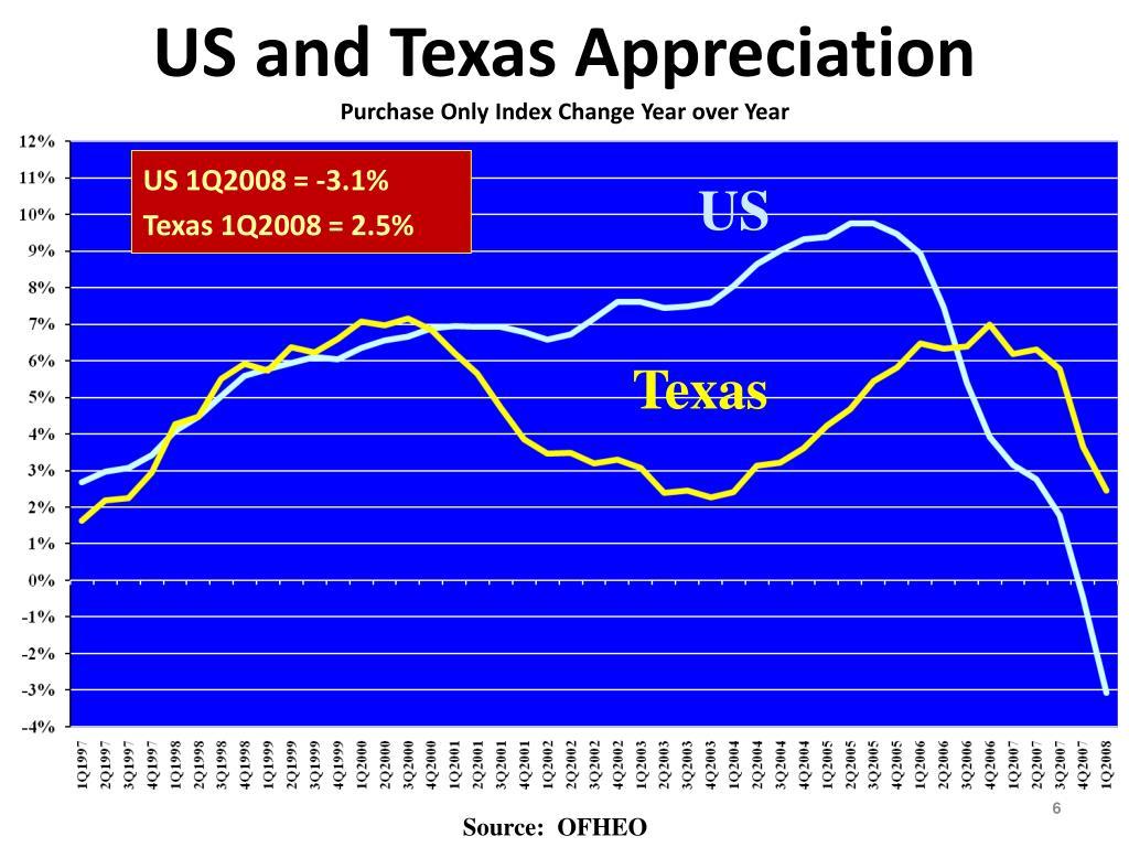 US and Texas Appreciation
