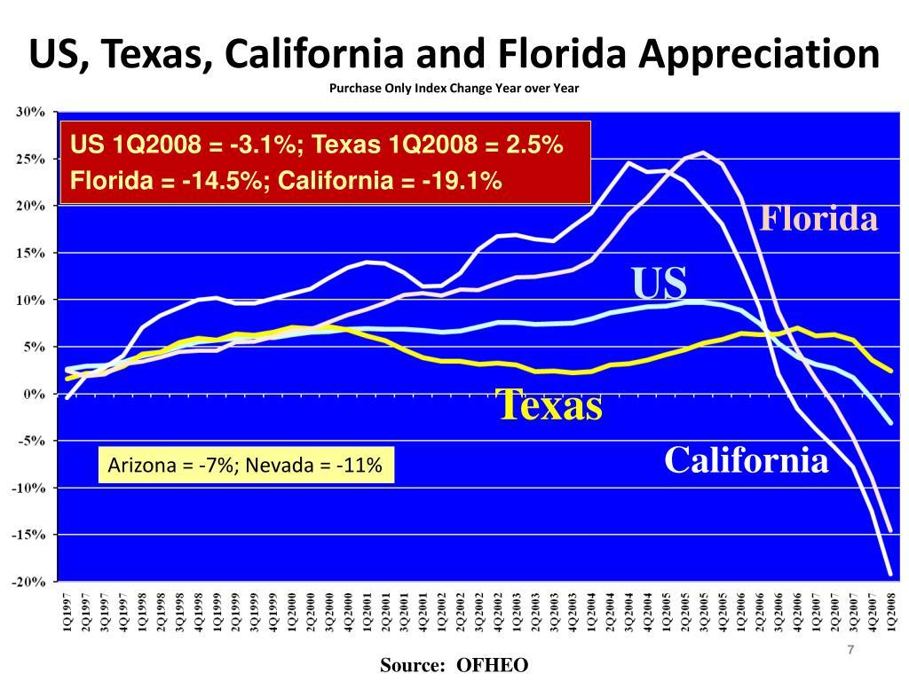 US, Texas, California and Florida Appreciation