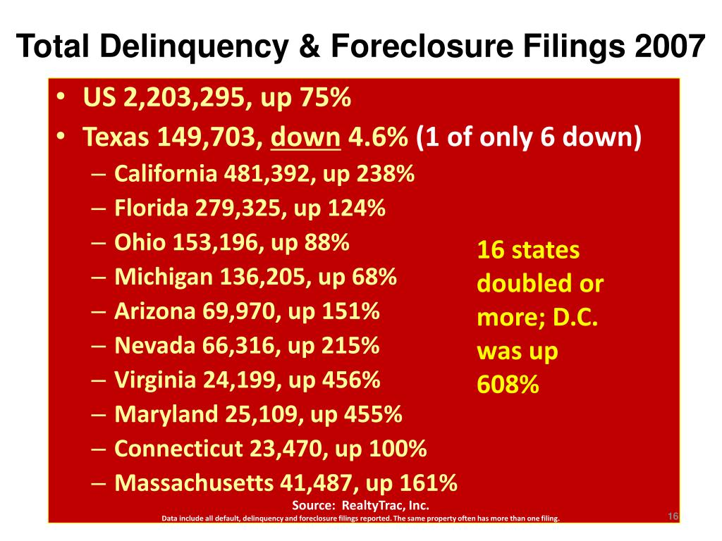 Total Delinquency & Foreclosure Filings 2007