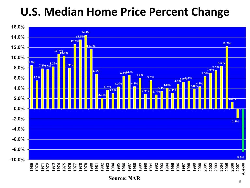 U.S. Median Home Price Percent Change