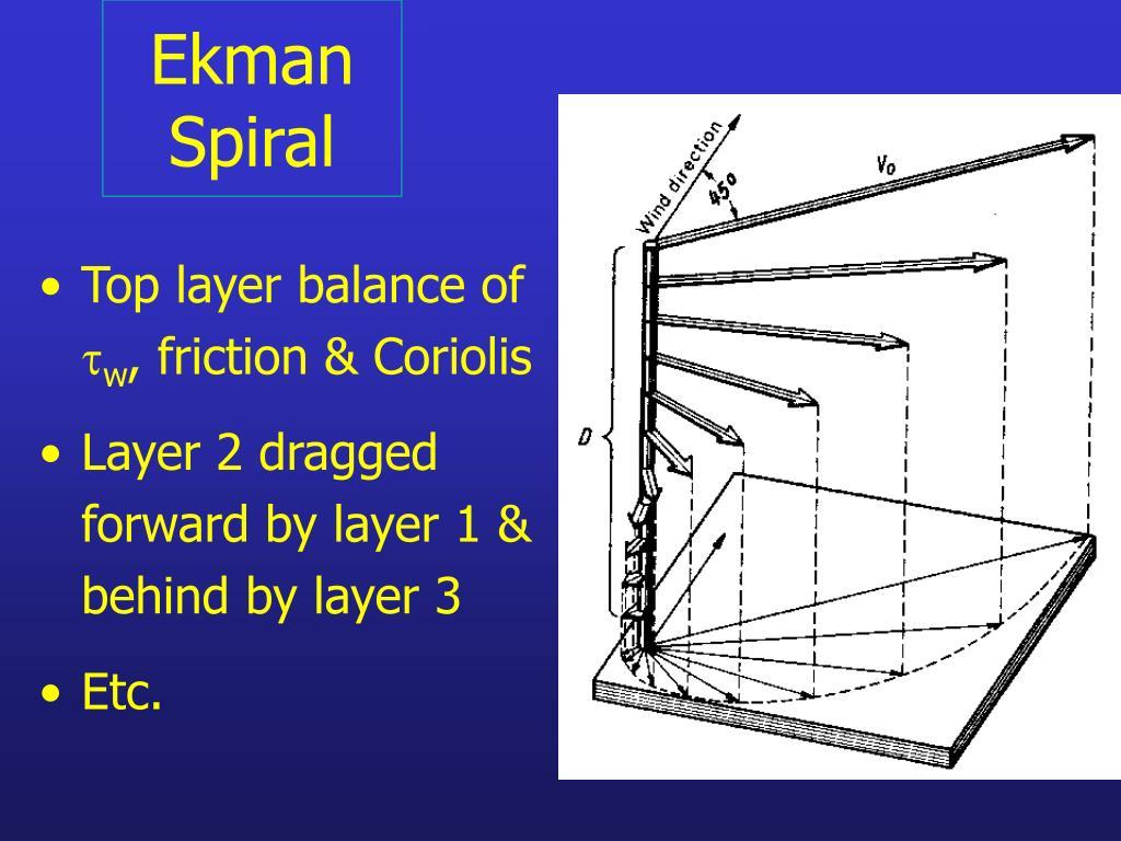 Ekman Spiral