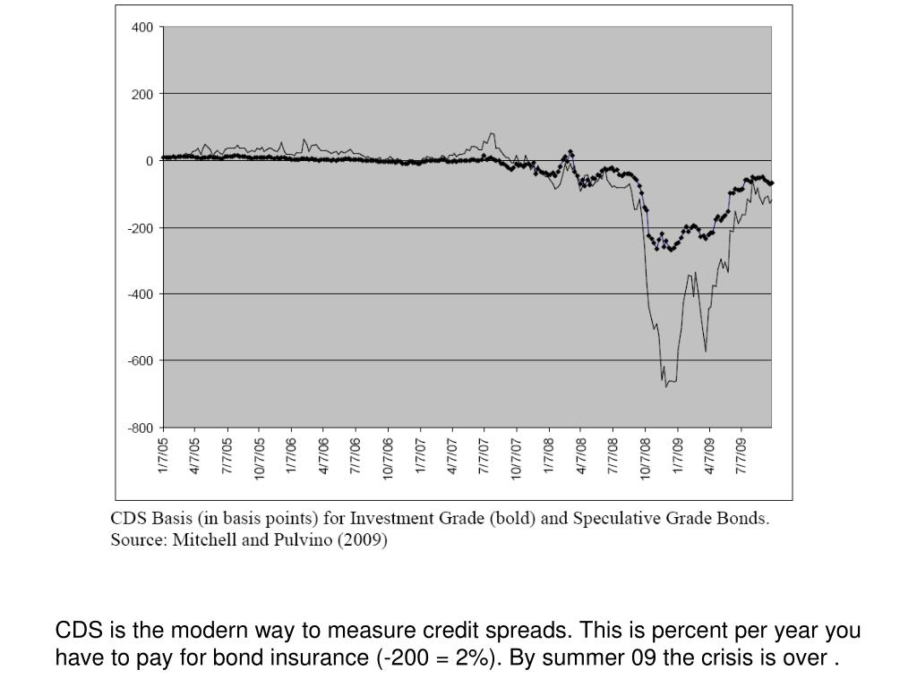 CDS is the modern way to measure credit spreads. This is percent per year you have to pay for bond insurance (-200 = 2%). By summer 09 the crisis is over .