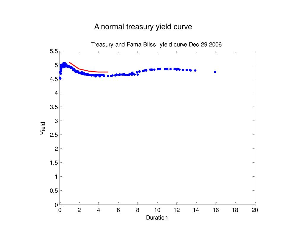 A normal treasury yield curve