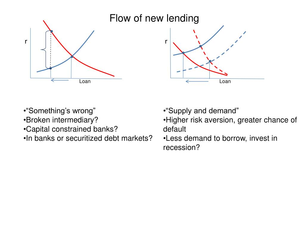 Flow of new lending