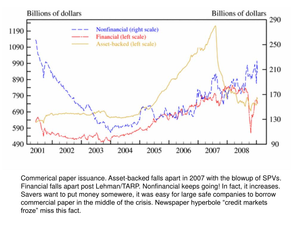 "Commerical paper issuance. Asset-backed falls apart in 2007 with the blowup of SPVs. Financial falls apart post Lehman/TARP. Nonfinancial keeps going! In fact, it increases. Savers want to put money somewere, it was easy for large safe companies to borrow commercial paper in the middle of the crisis. Newspaper hyperbole ""credit markets froze"" miss this fact."