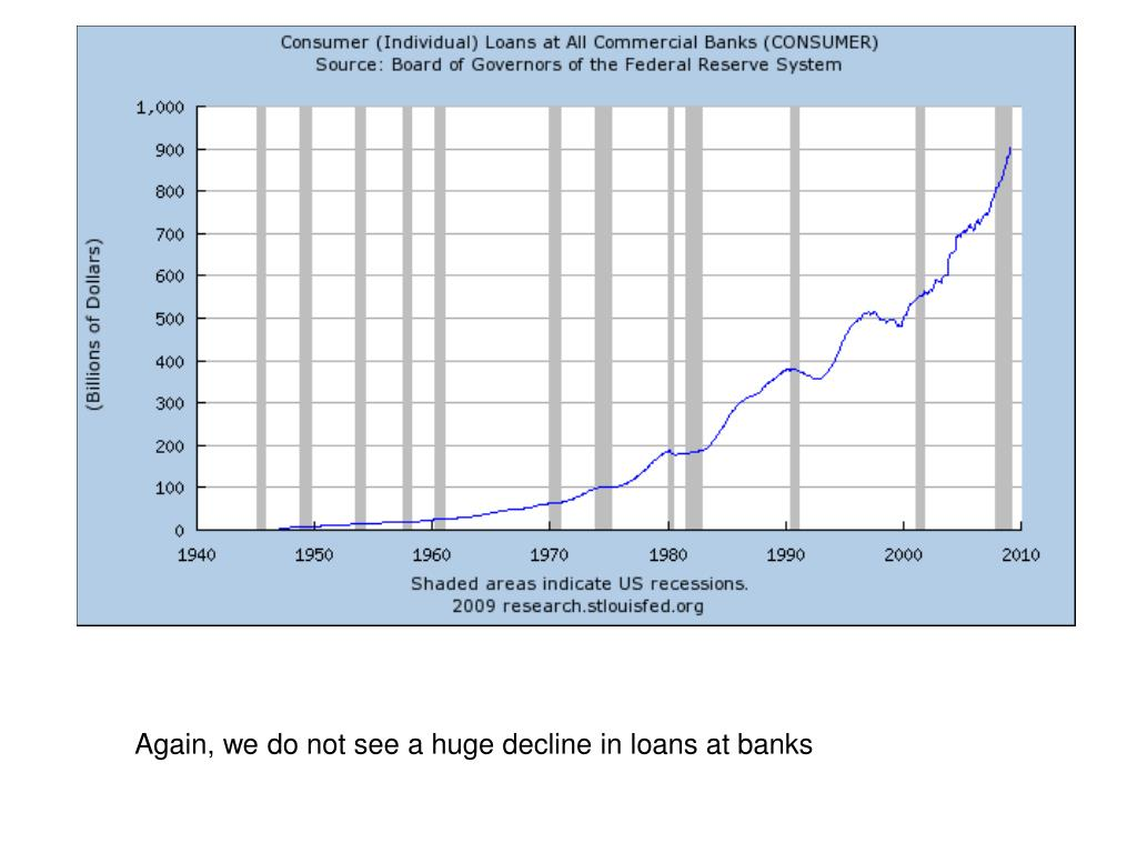 Again, we do not see a huge decline in loans at banks