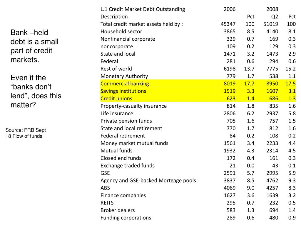 Bank –held debt is a small part of credit markets.