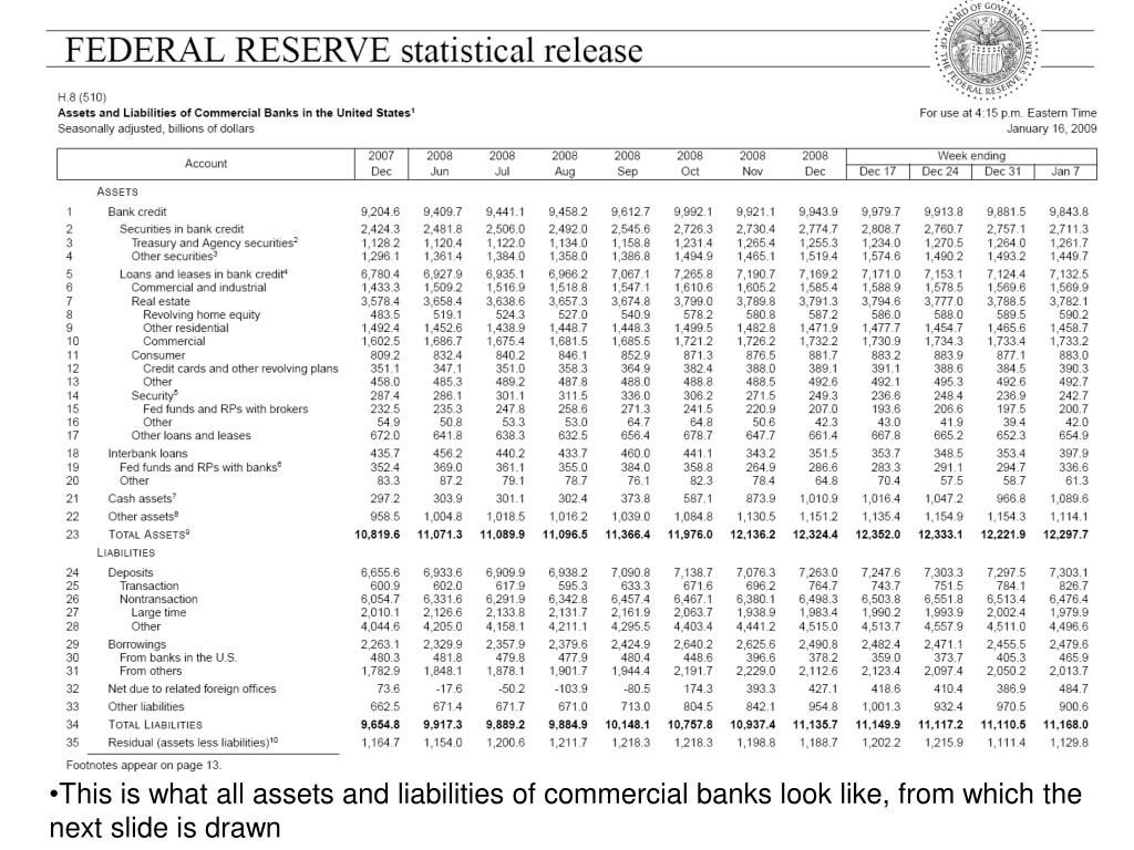 This is what all assets and liabilities of commercial banks look like, from which the next slide is drawn