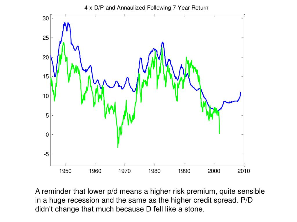 A reminder that lower p/d means a higher risk premium, quite sensible in a huge recession and the same as the higher credit spread. P/D didn't change that much because D fell like a stone.