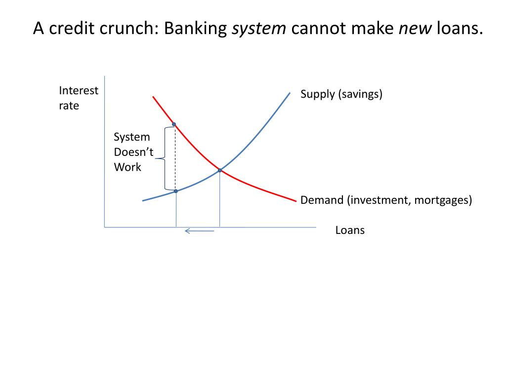 A credit crunch: Banking