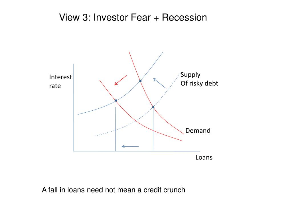 View 3: Investor Fear + Recession