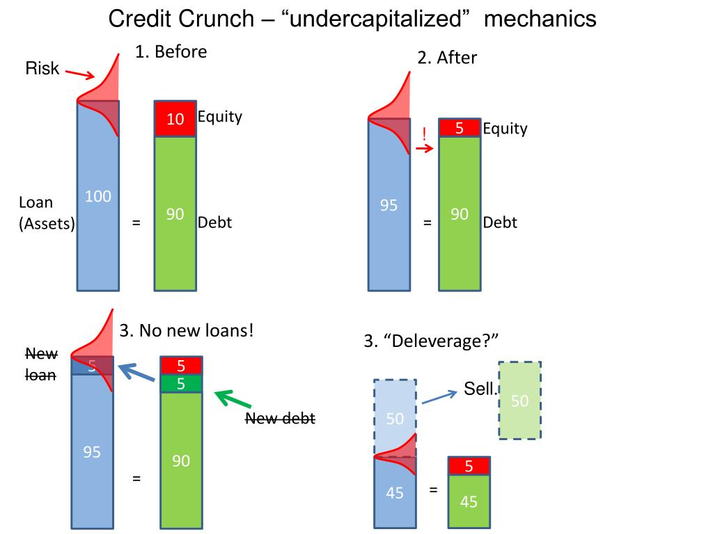 "Credit Crunch – ""undercapitalized""  mechanics"