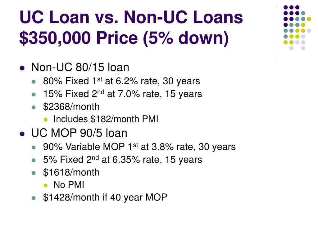 UC Loan vs. Non-UC Loans $350,000 Price (5% down)